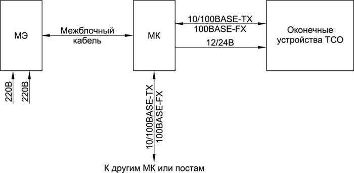 Модульная коммуникационная система
