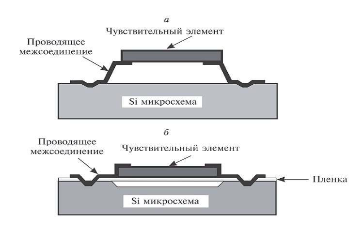 Конструкции чувствительных элементов тепловых приемников: а) чувствительный элемент в форме микромостика, б) чувствительный элемент на тонкопленочной подложке