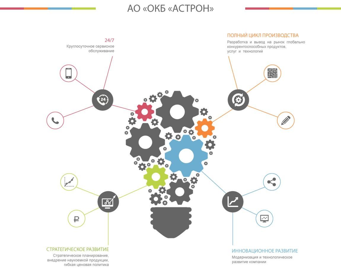 Программа инновационного развития