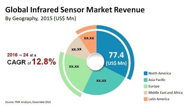 Распределение мирового рынка ИК-датчиков для тепловых систем по регионам мира
