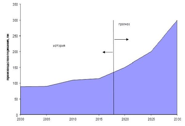 История и прогноз производства и потребления германия