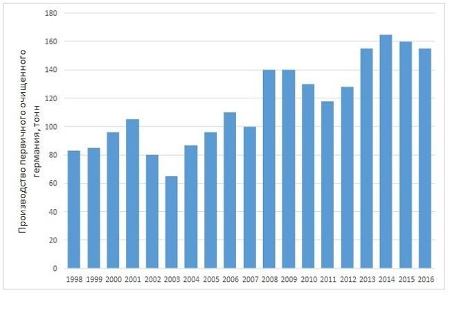 Динамика производства первичного германия (по данным USGS) в тн