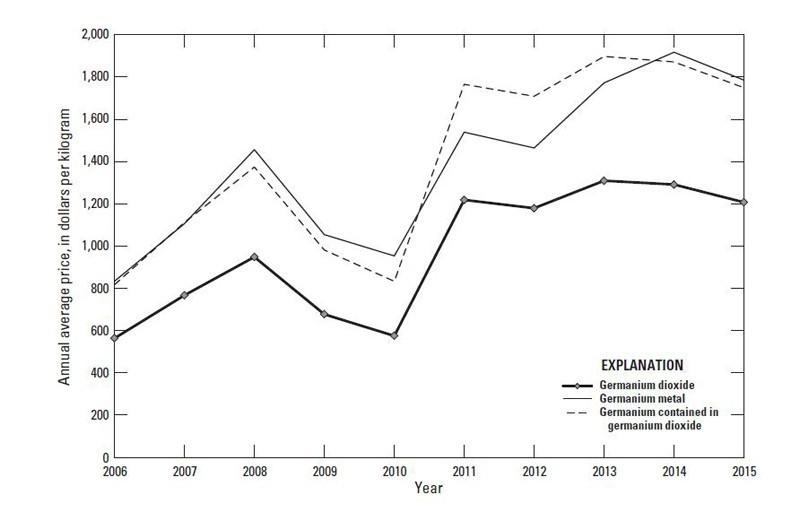 История цен 2006-2015 гг(в $/кг) на германий и диоксид германия