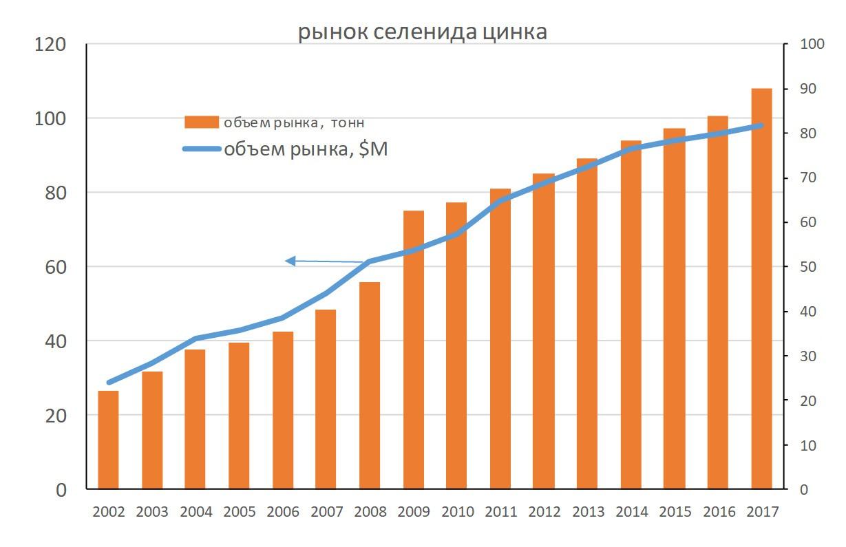 История и прогноз развития рынка оптики ZnSe