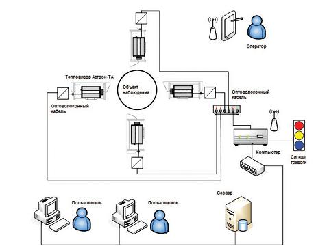 Data processing principle