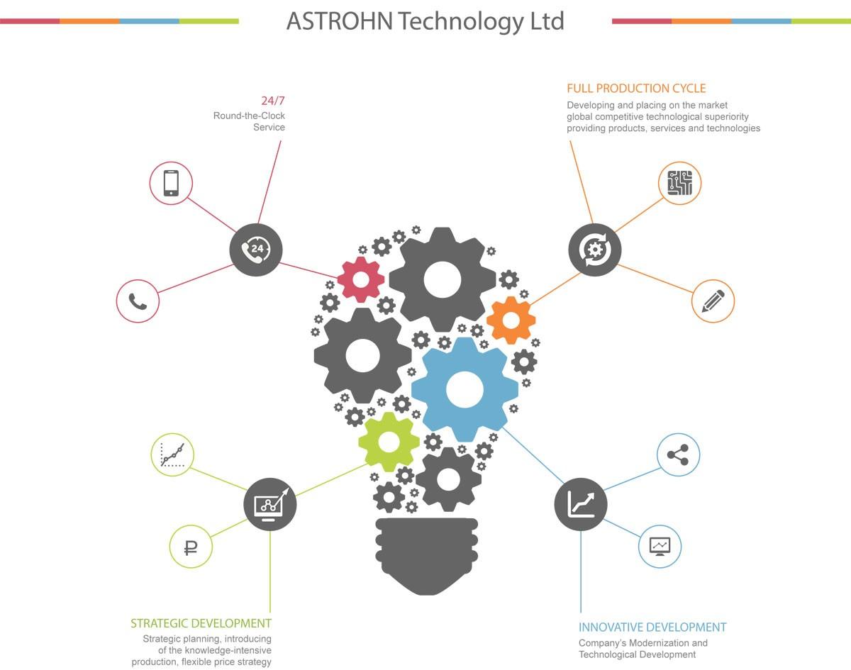 Innovation Development Program