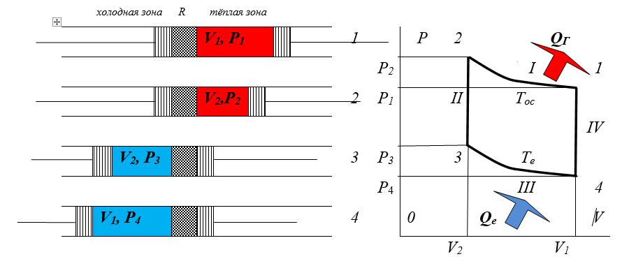 Схема обратного цикла Стирлинга для идеального газа
